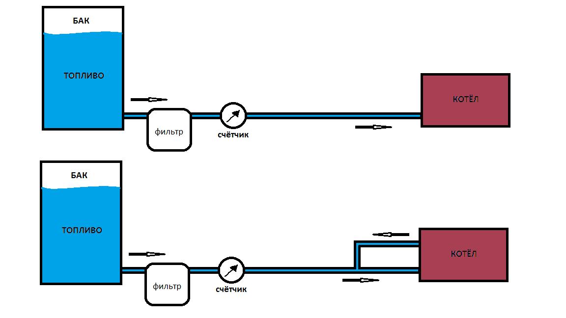 Схемы однотрубной системы питания котла