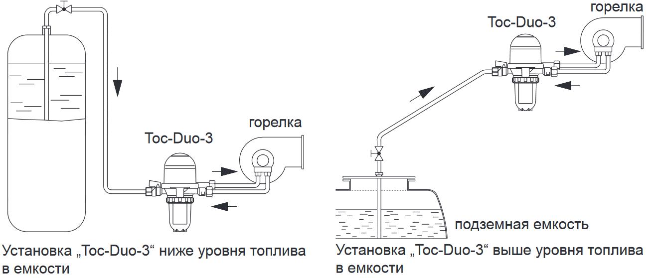 Монтаж TOC-DUO-3